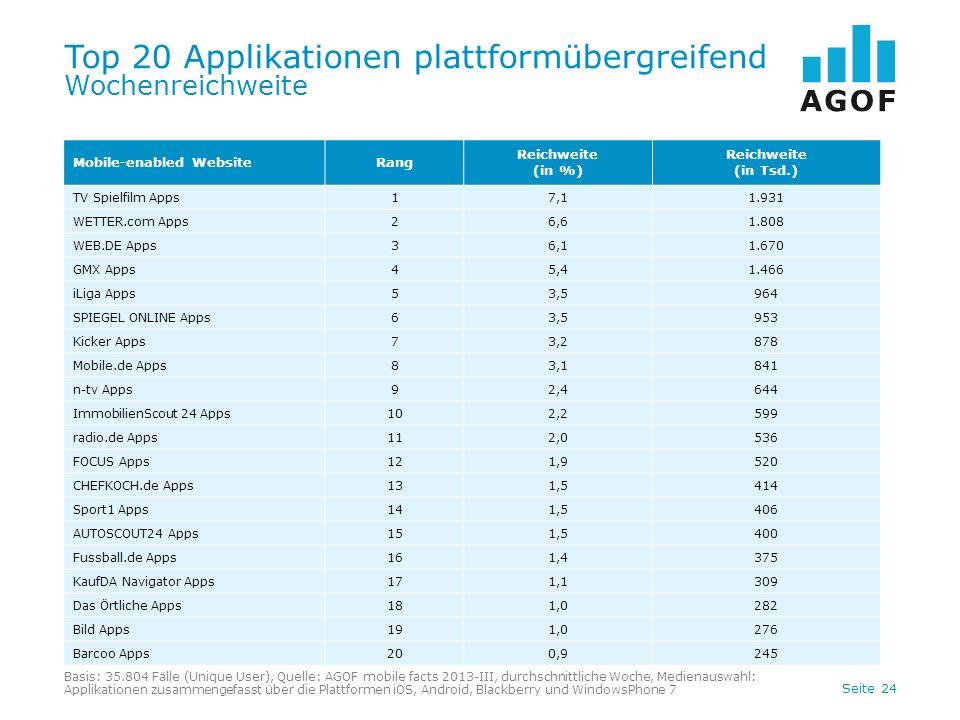 Seite 24 Top 20 Applikationen plattformübergreifend Wochenreichweite Mobile-enabled WebsiteRang Reichweite (in %) Reichweite (in Tsd.) TV Spielfilm Apps17,11.931 WETTER.com Apps26,61.808 WEB.DE Apps36,11.670 GMX Apps45,41.466 iLiga Apps53,5964 SPIEGEL ONLINE Apps63,5953 Kicker Apps73,2878 Mobile.de Apps83,1841 n-tv Apps92,4644 ImmobilienScout 24 Apps102,2599 radio.de Apps112,0536 FOCUS Apps121,9520 CHEFKOCH.de Apps131,5414 Sport1 Apps141,5406 AUTOSCOUT24 Apps151,5400 Fussball.de Apps161,4375 KaufDA Navigator Apps171,1309 Das Örtliche Apps181,0282 Bild Apps191,0276 Barcoo Apps200,9245 Basis: 35.804 Fälle (Unique User), Quelle: AGOF mobile facts 2013-III, durchschnittliche Woche, Medienauswahl: Applikationen zusammengefasst über die Plattformen iOS, Android, Blackberry und WindowsPhone 7