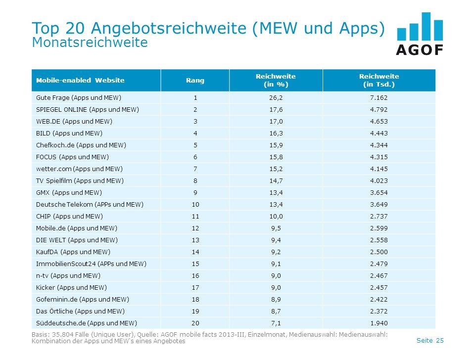 Seite 25 Top 20 Angebotsreichweite (MEW und Apps) Monatsreichweite Basis: 35.804 Fälle (Unique User), Quelle: AGOF mobile facts 2013-III, Einzelmonat,