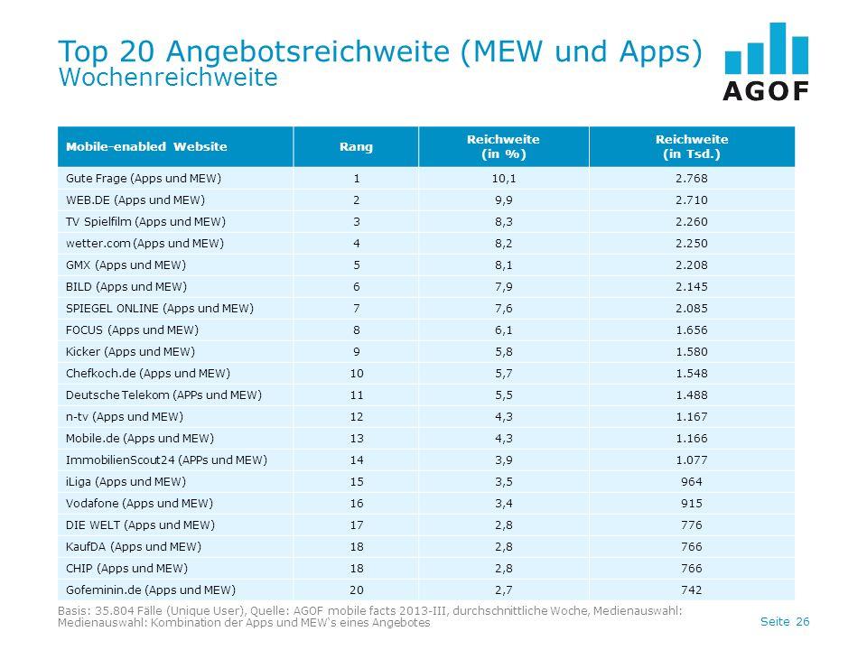 Seite 26 Top 20 Angebotsreichweite (MEW und Apps) Wochenreichweite Mobile-enabled WebsiteRang Reichweite (in %) Reichweite (in Tsd.) Gute Frage (Apps und MEW)110,12.768 WEB.DE (Apps und MEW)29,92.710 TV Spielfilm (Apps und MEW)38,32.260 wetter.com (Apps und MEW)48,22.250 GMX (Apps und MEW)58,12.208 BILD (Apps und MEW)67,92.145 SPIEGEL ONLINE (Apps und MEW)77,62.085 FOCUS (Apps und MEW)86,11.656 Kicker (Apps und MEW)95,81.580 Chefkoch.de (Apps und MEW)105,71.548 Deutsche Telekom (APPs und MEW)115,51.488 n-tv (Apps und MEW)124,31.167 Mobile.de (Apps und MEW)134,31.166 ImmobilienScout24 (APPs und MEW)143,91.077 iLiga (Apps und MEW)153,5964 Vodafone (Apps und MEW)163,4915 DIE WELT (Apps und MEW)172,8776 KaufDA (Apps und MEW)182,8766 CHIP (Apps und MEW)182,8766 Gofeminin.de (Apps und MEW)202,7742 Basis: 35.804 Fälle (Unique User), Quelle: AGOF mobile facts 2013-III, durchschnittliche Woche, Medienauswahl: Medienauswahl: Kombination der Apps und MEWs eines Angebotes