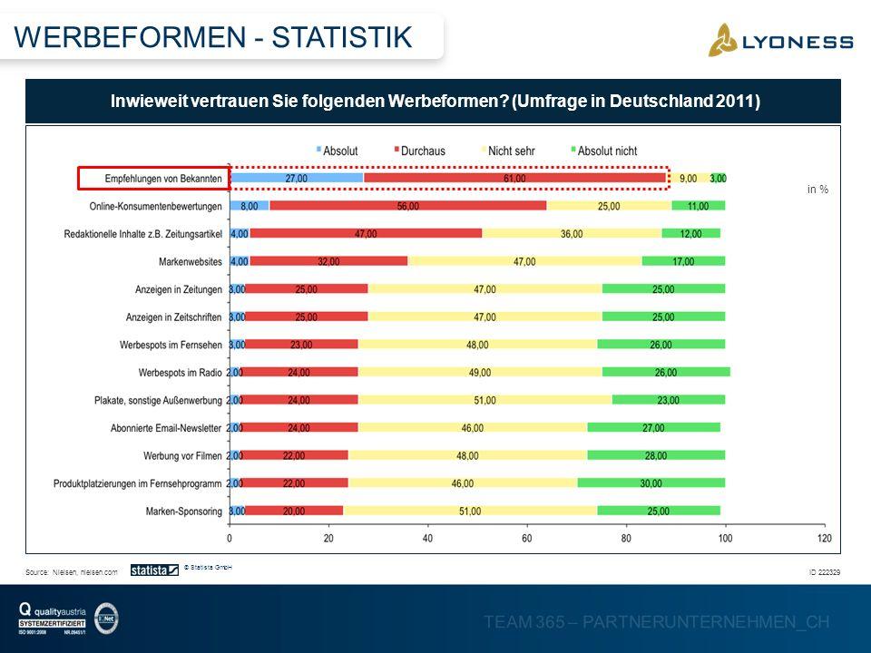 TEAM 365 – PARTNERUNTERNEHMEN_CH Inwieweit vertrauen Sie folgenden Werbeformen? Umfrage Deutschland im Jahr 2011 ID 222329Source: in % Nielsen, nielse