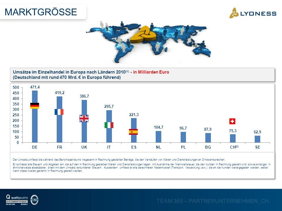 TEAM 365 – PARTNERUNTERNEHMEN_CH Umsätze im Einzelhandel in Europa nach Ländern 2010 (1) - in Milliarden Euro (Deutschland mit rund 470 Mrd. in Europa