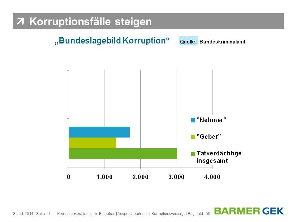 || Stand: 2014Korruptionsprävention in Betrieben | Ansprechpartner für Korruptionsvorsorge | Reginald Lülf| Seite 11 Bundeslagebild Korruption Quelle: