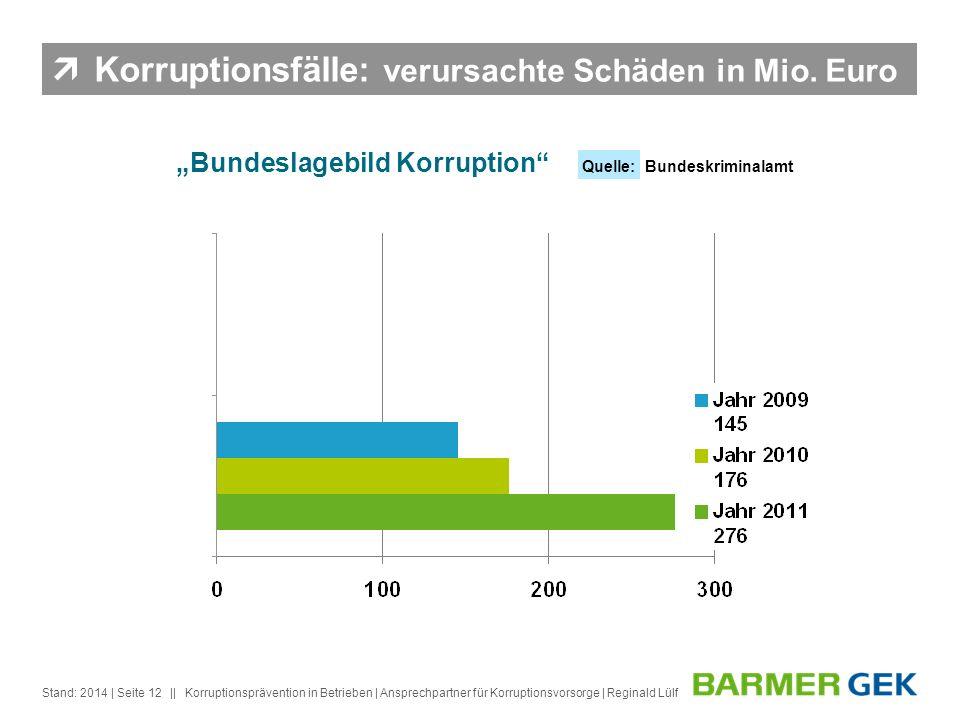 || Stand: 2014Korruptionsprävention in Betrieben | Ansprechpartner für Korruptionsvorsorge | Reginald Lülf| Seite 12 Bundeslagebild Korruption Quelle: