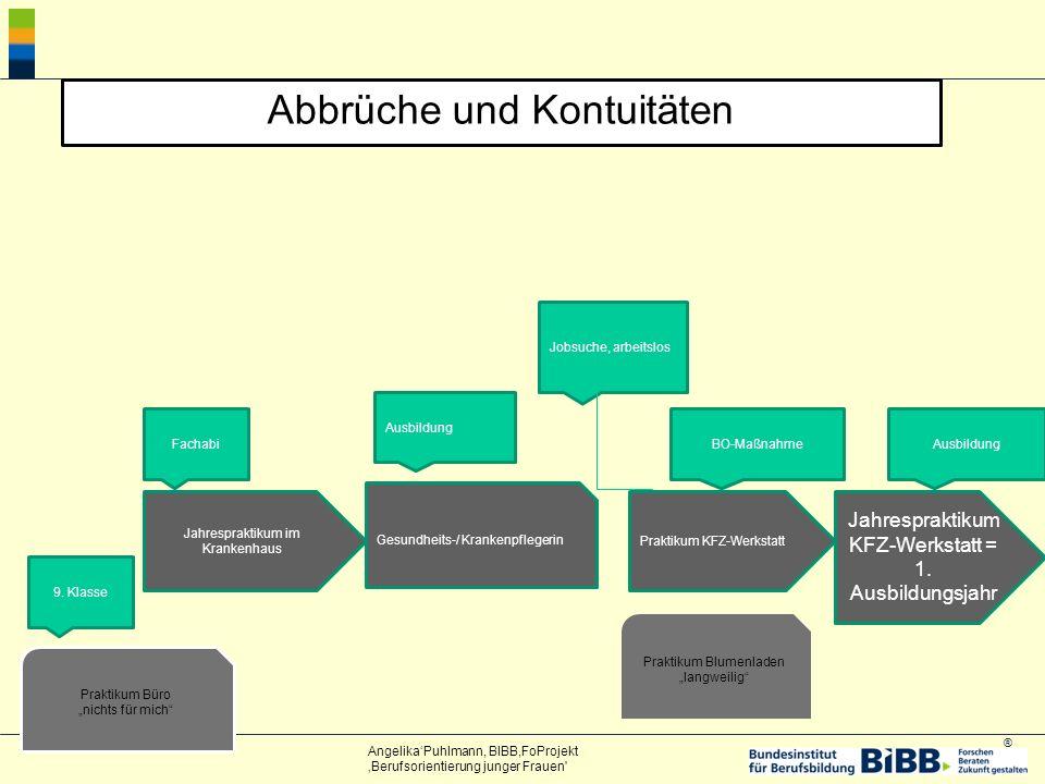 ® Abbrüche und Kontuitäten Jahrespraktikum im Krankenhaus Jahrespraktikum KFZ-Werkstatt = 1.