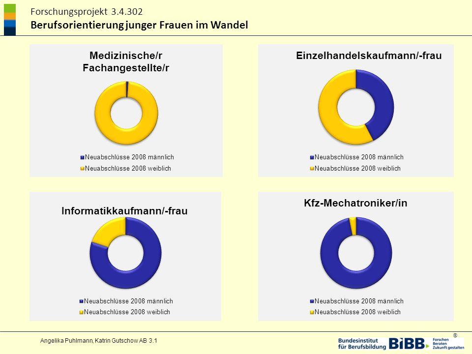 ® Forschungsprojekt 3.4.302 Berufsorientierung junger Frauen im Wandel Angelika Puhlmann, Katrin Gutschow AB 3.1