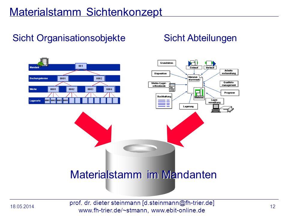 18.05.2014 prof. dr. dieter steinmann [d.steinmann@fh-trier.de] www.fh-trier.de/~stmann, www.ebit-online.de 12 Materialstamm Sichtenkonzept Materialst