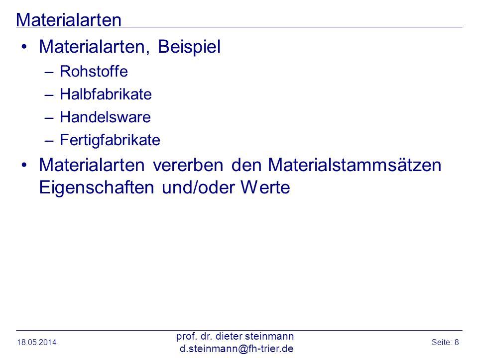 Materialarten Materialarten, Beispiel –Rohstoffe –Halbfabrikate –Handelsware –Fertigfabrikate Materialarten vererben den Materialstammsätzen Eigenscha