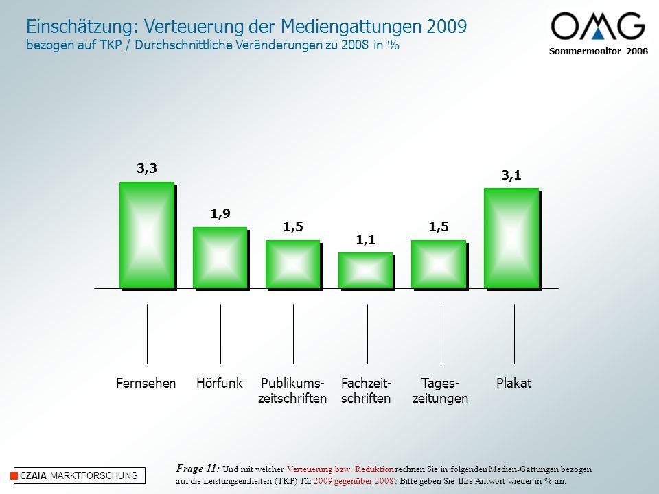 Sommermonitor 2008 CZAIA MARKTFORSCHUNG Einschätzung: Verteuerung der Mediengattungen 2009 bezogen auf TKP / Durchschnittliche Veränderungen zu 2008 in % Frage 11: Und mit welcher Verteuerung bzw.
