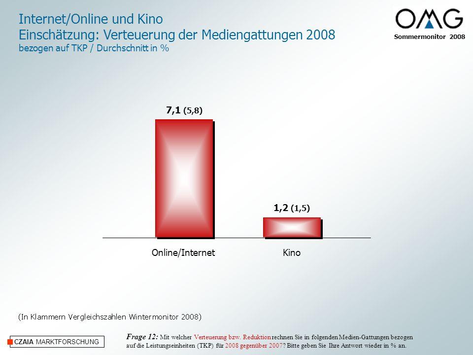 Sommermonitor 2008 CZAIA MARKTFORSCHUNG Online/InternetKino Internet/Online und Kino Einschätzung: Verteuerung der Mediengattungen 2008 bezogen auf TKP / Durchschnitt in % Frage 12: Mit welcher Verteuerung bzw.
