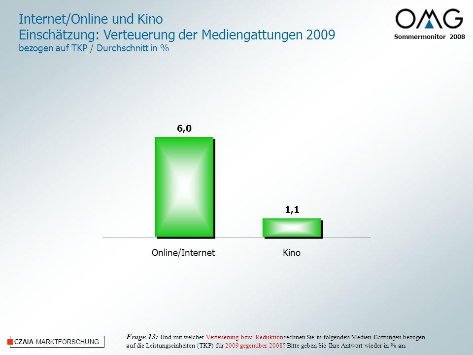 Sommermonitor 2008 CZAIA MARKTFORSCHUNG Internet/Online und Kino Einschätzung: Verteuerung der Mediengattungen 2009 bezogen auf TKP / Durchschnitt in % Frage 13: Und mit welcher Verteuerung bzw.