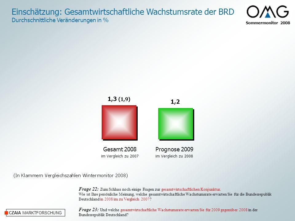 Sommermonitor 2008 CZAIA MARKTFORSCHUNG Einschätzung: Gesamtwirtschaftliche Wachstumsrate der BRD Durchschnittliche Veränderungen in % Frage 22: Zum Schluss noch einige Fragen zur gesamtwirtschaftlichen Konjunktur.