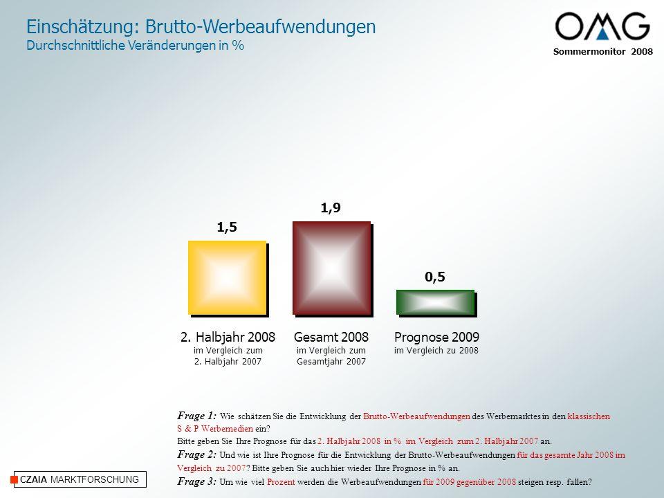 Sommermonitor 2008 CZAIA MARKTFORSCHUNG Entwicklung von Werbe-Investitionen für 2009 im Vergleich zu 2008 in % gleich bleibend Frage 14: Wie schätzen Sie die Entwicklung der Werbeinvestitionen für 2009 im Vergleich zu 2008 ein.