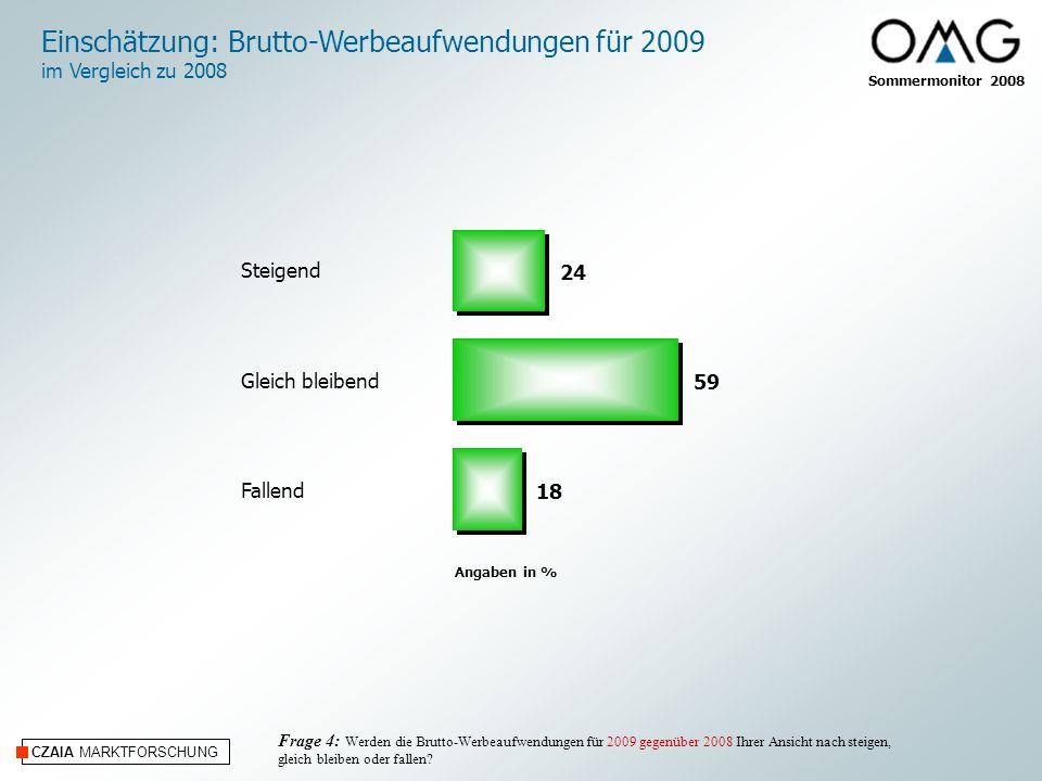 Sommermonitor 2008 CZAIA MARKTFORSCHUNG Angaben in % Frage 4: Werden die Brutto-Werbeaufwendungen für 2009 gegenüber 2008 Ihrer Ansicht nach steigen, gleich bleiben oder fallen.