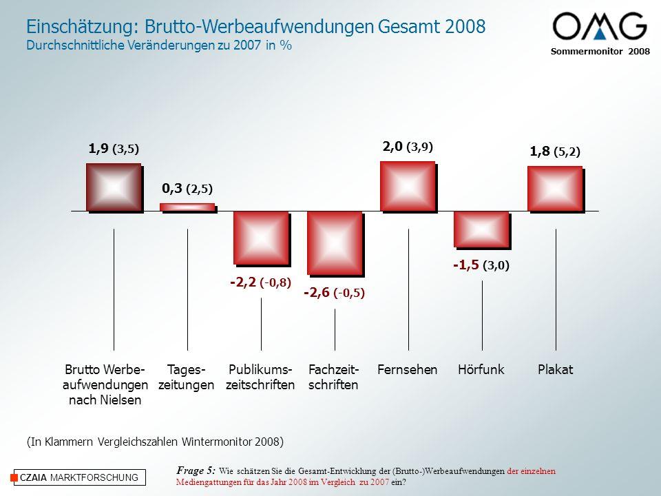 Sommermonitor 2008 CZAIA MARKTFORSCHUNG Einschätzung: Brutto-Werbeaufwendungen Gesamt 2008 Durchschnittliche Veränderungen zu 2007 in % Tages- zeitungen Publikums- zeitschriften Fachzeit- schriften FernsehenHörfunkPlakatBrutto Werbe- aufwendungen nach Nielsen Frage 5: Wie schätzen Sie die Gesamt-Entwicklung der (Brutto-)Werbeaufwendungen der einzelnen Mediengattungen für das Jahr 2008 im Vergleich zu 2007 ein.