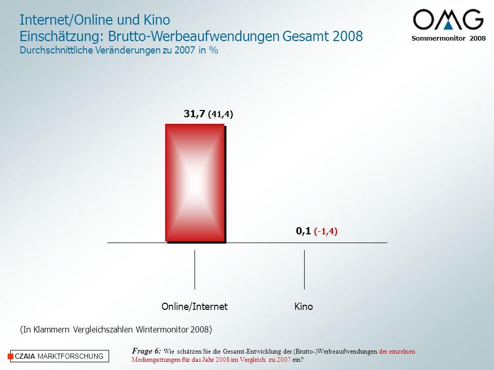 Sommermonitor 2008 CZAIA MARKTFORSCHUNG Durchschnittliche Umsatzentwicklung der Agenturen 2008 gegenüber 2007 in % 3,1 (4,2) Frage 16: Jetzt einige Fragen zu Ihrer eigenen Agentur.