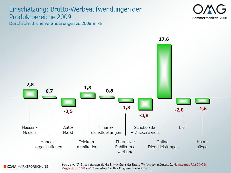 Sommermonitor 2008 CZAIA MARKTFORSCHUNG Einschätzung: Brutto-Werbeaufwendungen der Produktbereiche 2009 Durchschnittliche Veränderungen zu 2008 in % Massen- Medien Handels- organisationen Auto- Markt Telekom- munikation Finanz- dienstleistungen Pharmazie Publikums- werbung Bier Online- Dienstleistungen Schokolade + Zuckerwaren Haar- pflege Frage 8: Und wie schätzen Sie die Entwicklung der Brutto-Werbeaufwendungen für das gesamte Jahr 2009 im Vergleich zu 2008 ein.
