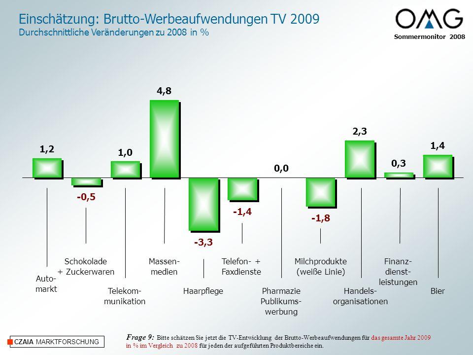 Sommermonitor 2008 CZAIA MARKTFORSCHUNG Ausbildung von Nachwuchs 82 % In der Agentur wird ausgebildet: Frage 19: Wird in Ihrer Agentur ausgebildet?