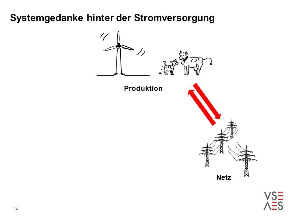 Systemgedanke hinter der Stromversorgung Produktion Netz 14