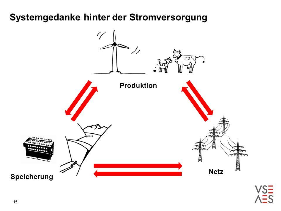Systemgedanke hinter der Stromversorgung Produktion Speicherung Netz 15