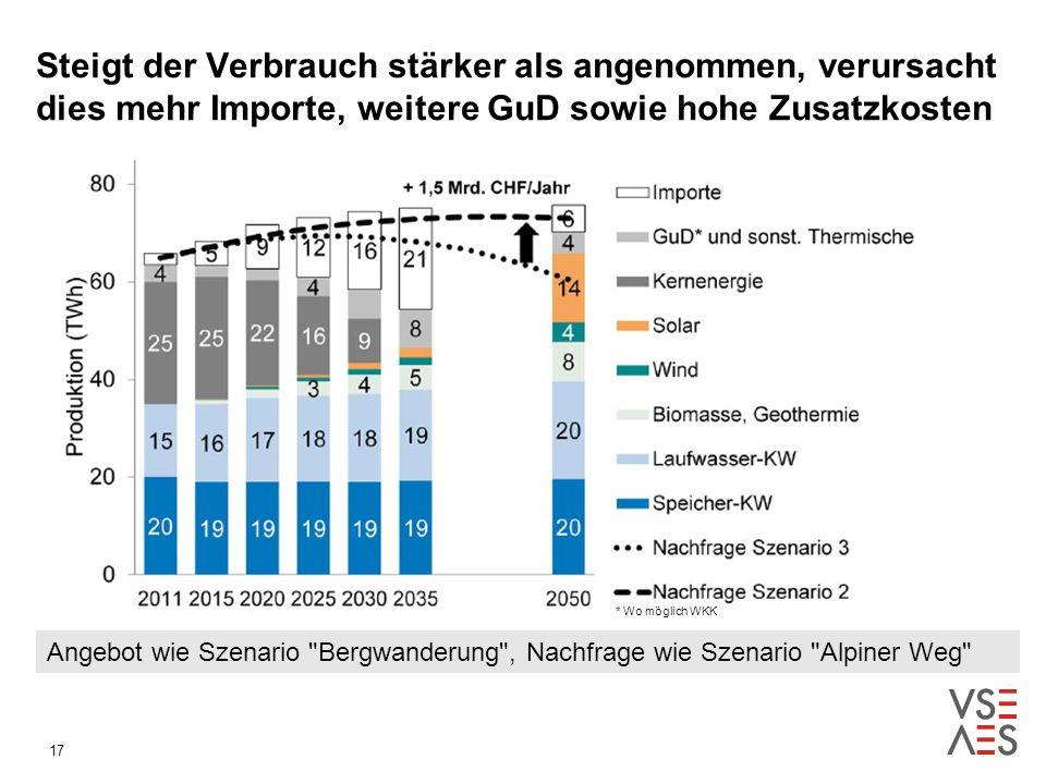 Steigt der Verbrauch stärker als angenommen, verursacht dies mehr Importe, weitere GuD sowie hohe Zusatzkosten 17 * Wo möglich WKK Angebot wie Szenario Bergwanderung , Nachfrage wie Szenario Alpiner Weg