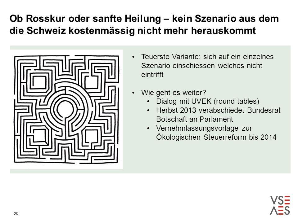 20 Ob Rosskur oder sanfte Heilung – kein Szenario aus dem die Schweiz kostenmässig nicht mehr herauskommt Teuerste Variante: sich auf ein einzelnes Szenario einschiessen welches nicht eintrifft Wie geht es weiter.