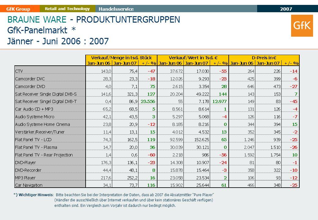 2007 GfK GroupHandelsservice Retail and Technology BRAUNE WARE - PRODUKTUNTERGRUPPEN GfK-Panelmarkt * Jänner - Juni 2006 : 2007 *) Wichtiger Hinweis: