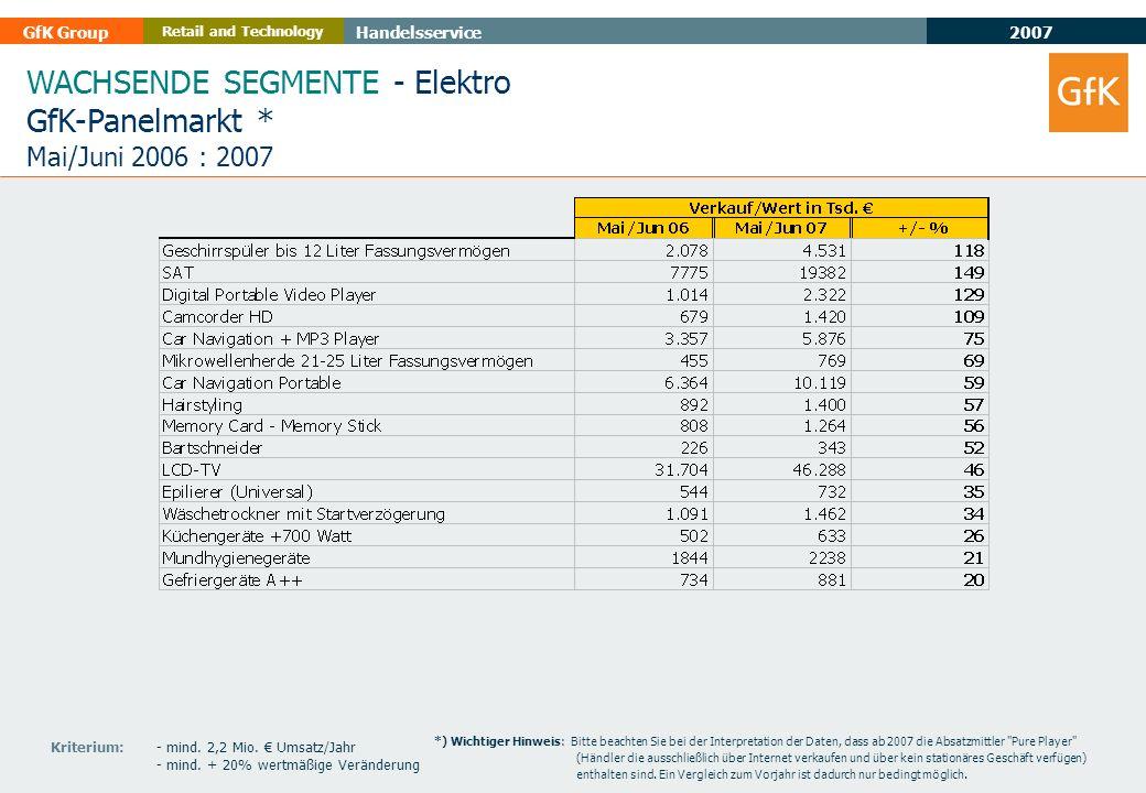 2007 GfK GroupHandelsservice Retail and Technology WACHSENDE SEGMENTE - Elektro GfK-Panelmarkt * Mai/Juni 2006 : 2007 Kriterium: - mind. 2,2 Mio. Umsa