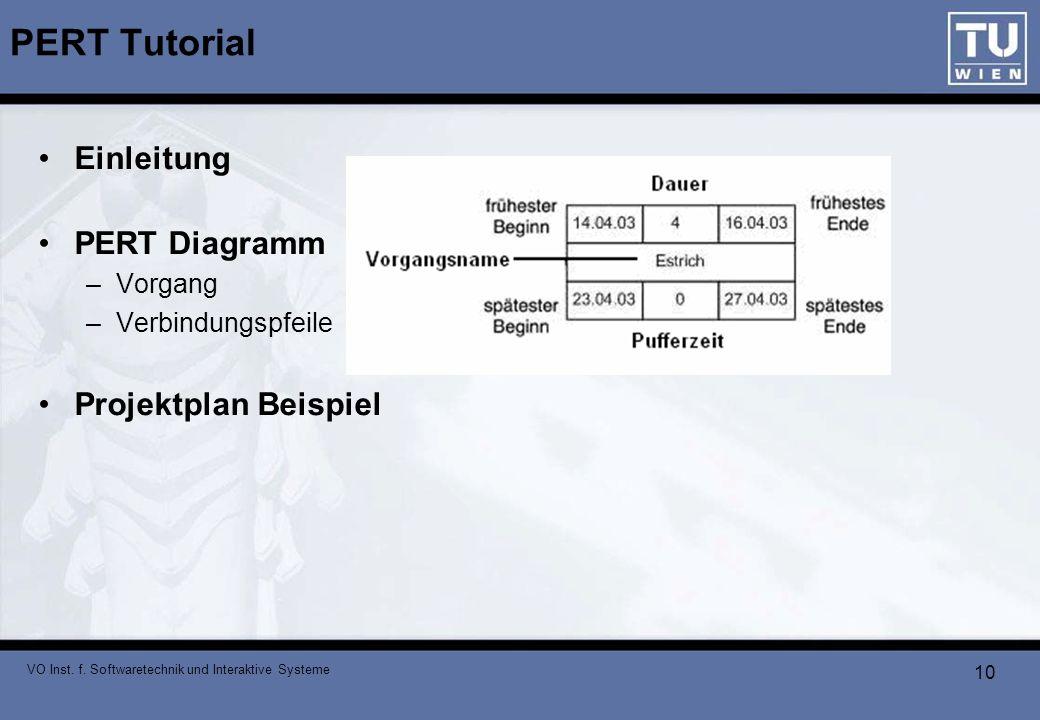 VO Inst. f. Softwaretechnik und Interaktive Systeme 10 PERT Tutorial Einleitung PERT Diagramm –Vorgang –Verbindungspfeile Projektplan Beispiel