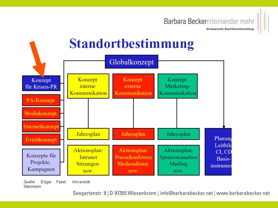 Interne Kommunikation Quelle: Edgar Fasel, Universität Mannheim