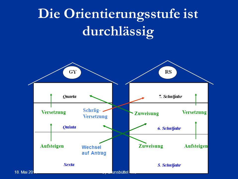 Aufsteigen Versetzung Zuweisung Schräg- Versetzung Die Orientierungsstufe ist durchlässig Wechsel auf Antrag Gy Brunsbüttel - Rö 18. Mai 2014 Zuweisun