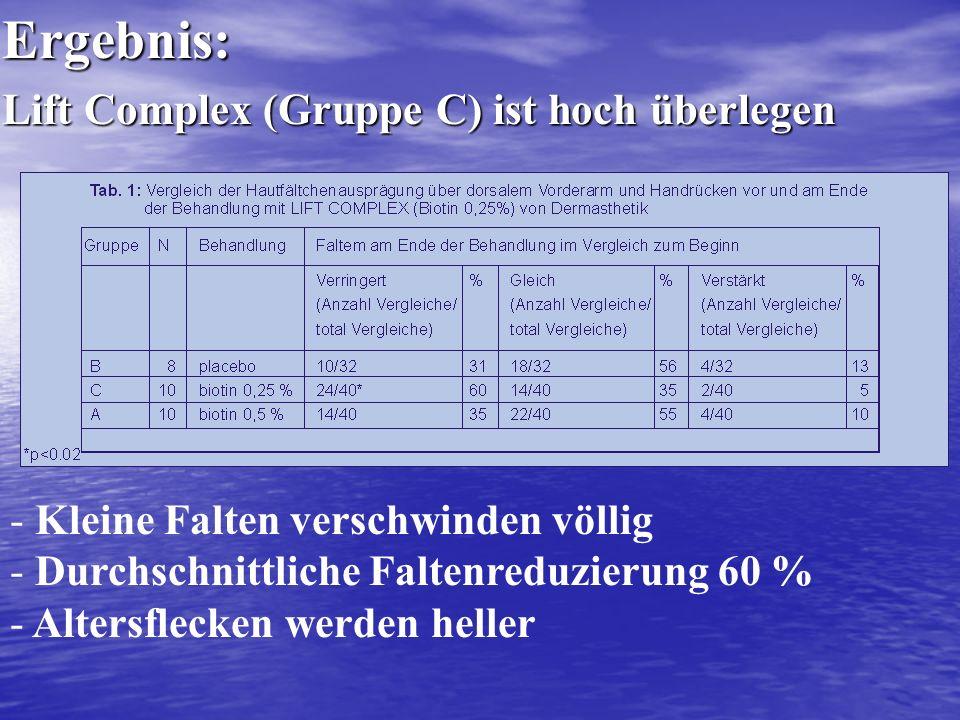 - Kleine Falten verschwinden völlig - Durchschnittliche Faltenreduzierung 60 % - Altersflecken werden hellerErgebnis: Lift Complex (Gruppe C) ist hoch