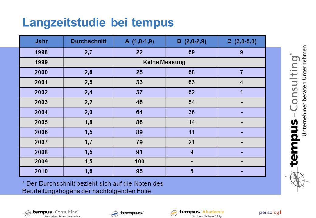 Langzeitstudie bei tempus * Der Durchschnitt bezieht sich auf die Noten des Beurteilungsbogens der nachfolgenden Folie.