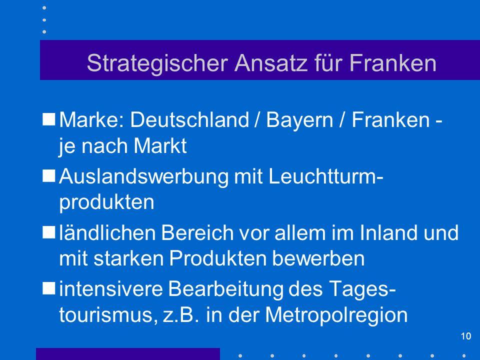 10 Strategischer Ansatz für Franken Marke: Deutschland / Bayern / Franken - je nach Markt Auslandswerbung mit Leuchtturm- produkten ländlichen Bereich