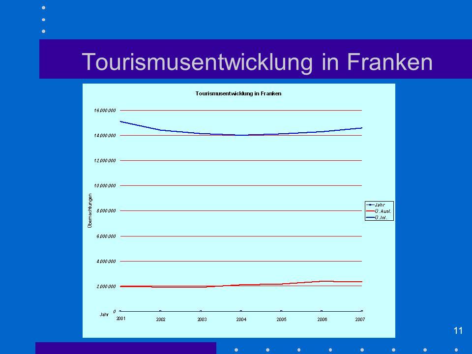 11 Tourismusentwicklung in Franken