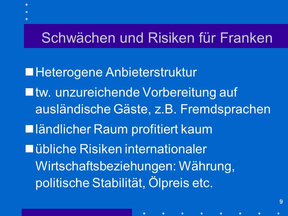 9 Schwächen und Risiken für Franken Heterogene Anbieterstruktur tw. unzureichende Vorbereitung auf ausländische Gäste, z.B. Fremdsprachen ländlicher R