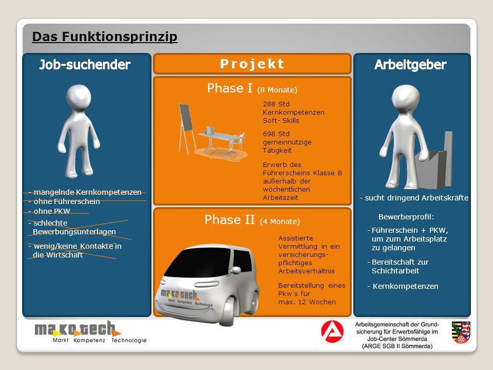 Phase I (8 Monate) Das Funktionsprinzip - mangelnde Kernkompetenzen - ohne PKW - ohne Führerschein - schlechte Bewerbungsunterlagen - wenig/keine Kont