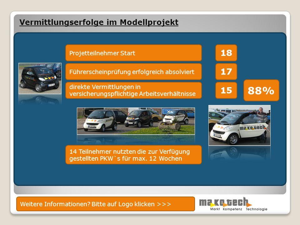 Vermittlungserfolge im Modellprojekt Projetteilnehmer Start Führerscheinprüfung erfolgreich absolviert direkte Vermittlungen in versicherungspflichtige Arbeitsverhältnisse 18 17 15 14 Teilnehmer nutzten die zur Verfügung gestellten PKW`s für max.