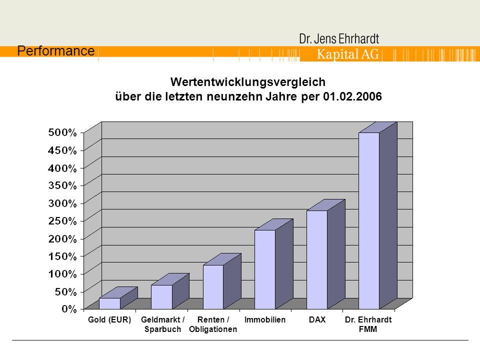 Wertentwicklungsvergleich über die letzten neunzehn Jahre per 01.02.2006 Dr. Ehrhardt FMM DAXGold (EUR)Renten / Obligationen Geldmarkt / Sparbuch Immo