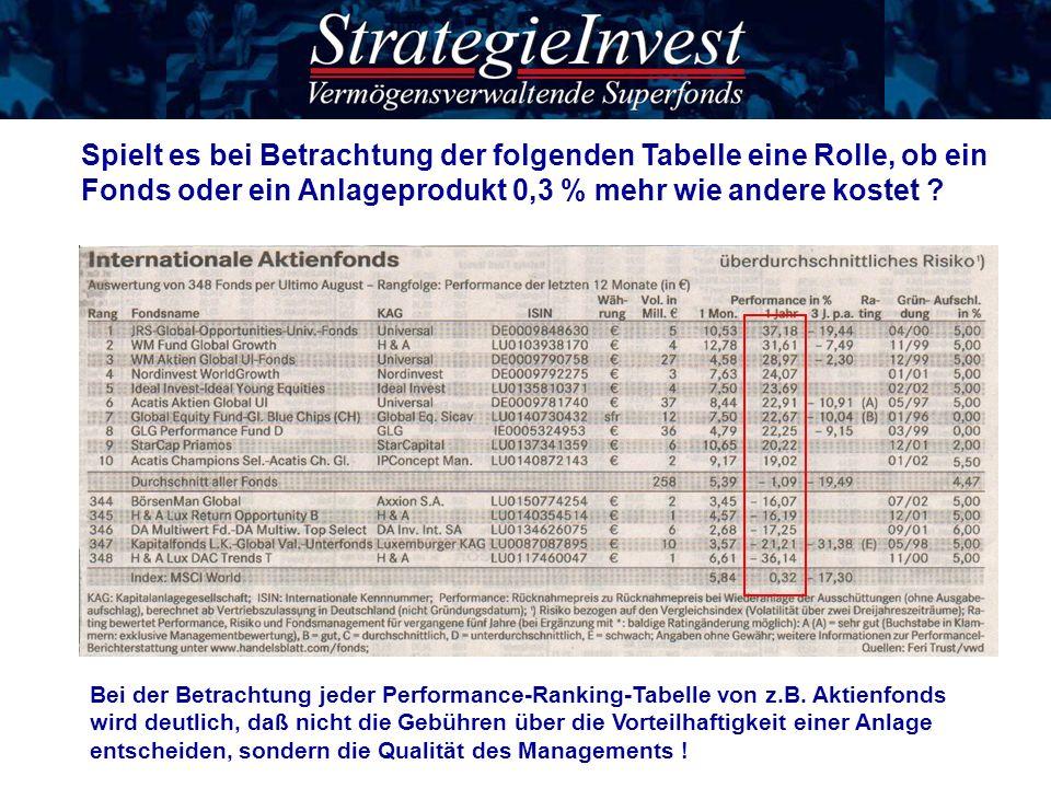 Spielt es bei Betrachtung der folgenden Tabelle eine Rolle, ob ein Fonds oder ein Anlageprodukt 0,3 % mehr wie andere kostet ? Bei der Betrachtung jed