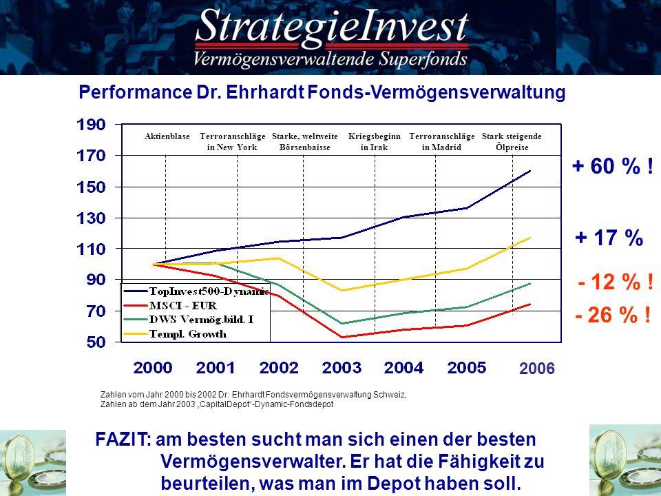 FAZIT: am besten sucht man sich einen der besten Vermögensverwalter. Er hat die Fähigkeit zu beurteilen, was man im Depot haben soll. Performance Dr.