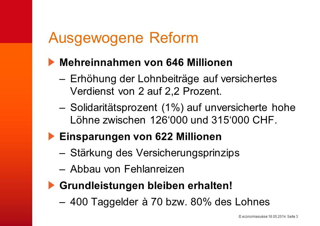 © economiesuisse Ausgewogene Reform Mehreinnahmen von 646 Millionen –Erhöhung der Lohnbeiträge auf versichertes Verdienst von 2 auf 2,2 Prozent. –Soli