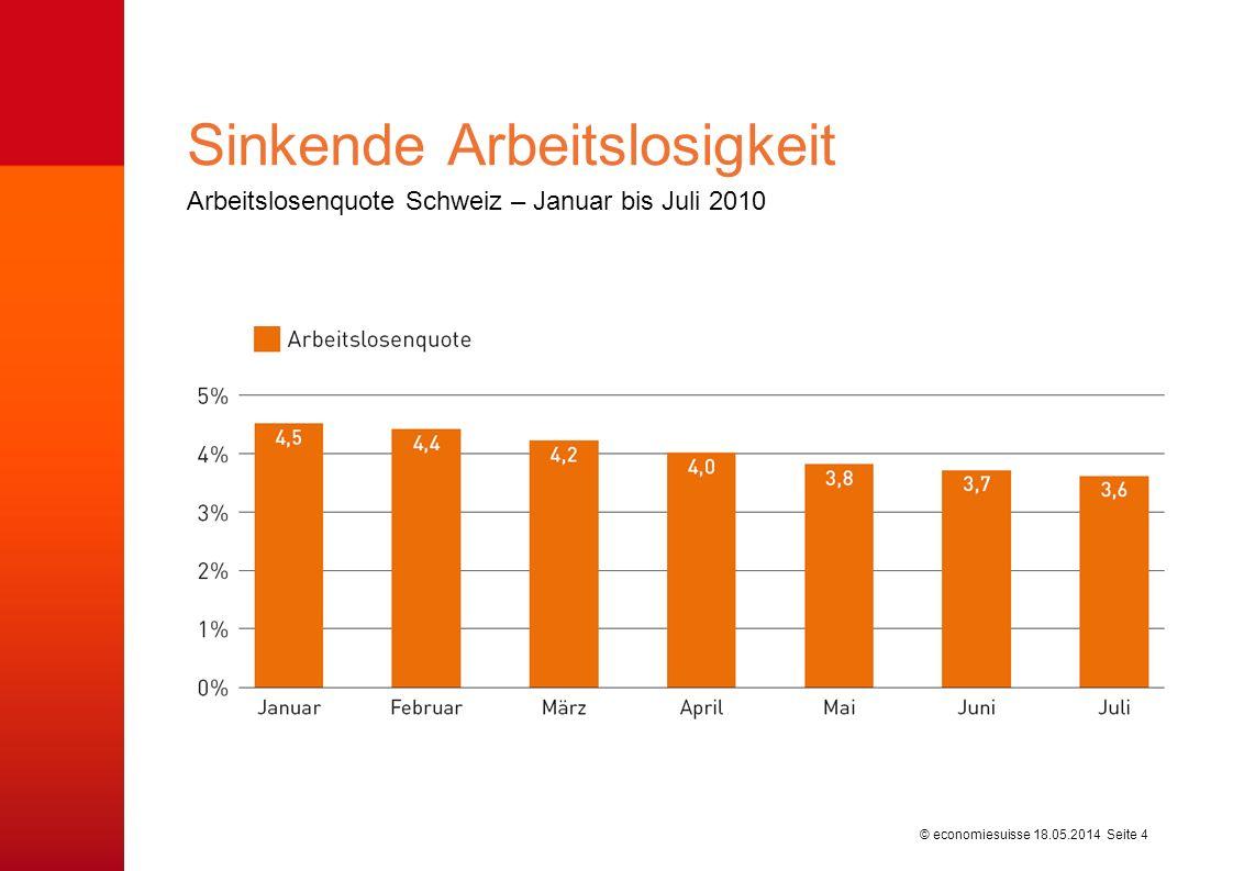 © economiesuisse Arbeitslosenquote Schweiz – Januar bis Juli 2010 Sinkende Arbeitslosigkeit 18.05.2014 Seite 4
