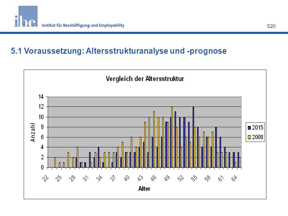 S20 5.1 Voraussetzung: Altersstrukturanalyse und -prognose