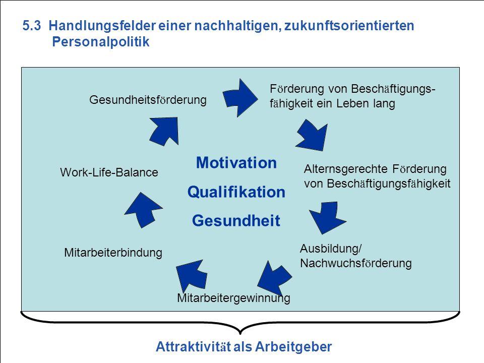 S22 F ö rderung von Besch ä ftigungs- f ä higkeit ein Leben lang Gesundheitsf ö rderung Motivation Qualifikation Gesundheit Work-Life-Balance Mitarbei