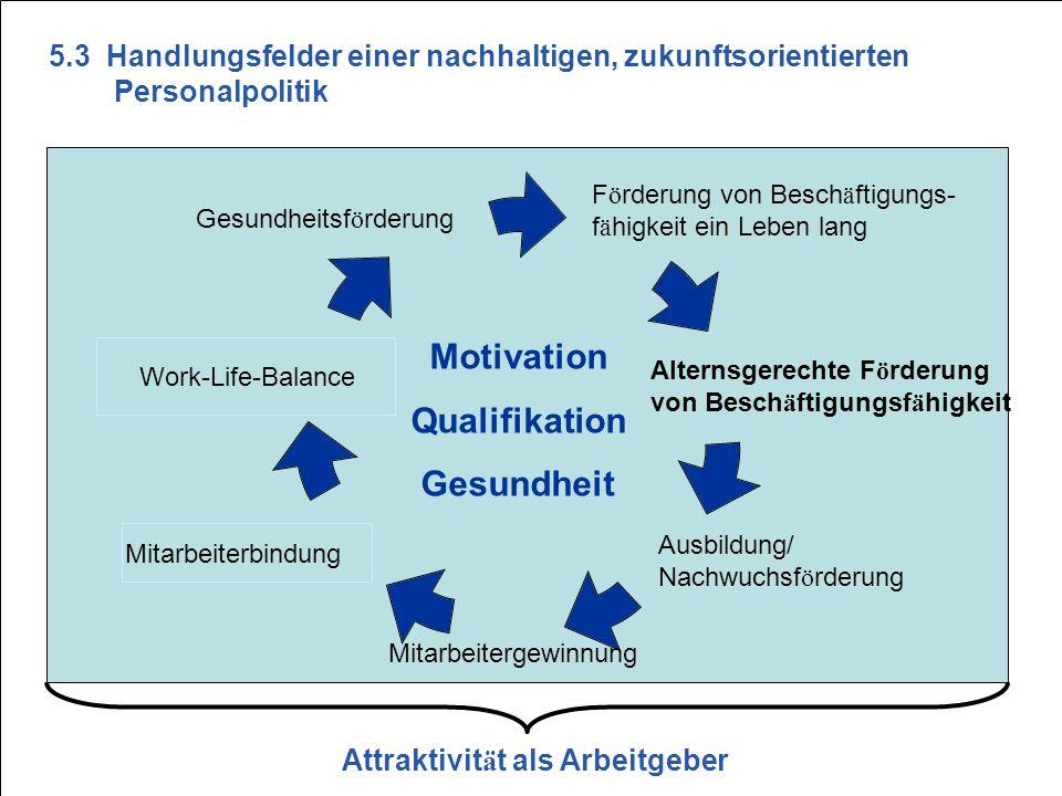 S23 F ö rderung von Besch ä ftigungs- f ä higkeit ein Leben lang Gesundheitsf ö rderung Motivation Qualifikation Gesundheit Work-Life-Balance Mitarbei