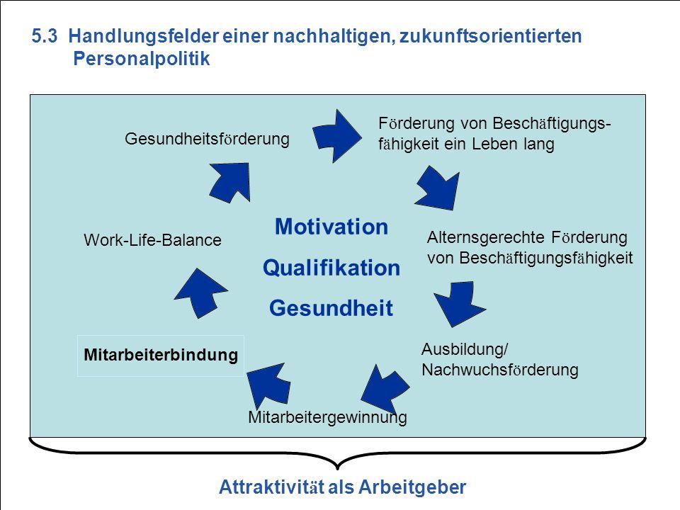 S25 F ö rderung von Besch ä ftigungs- f ä higkeit ein Leben lang Gesundheitsf ö rderung Motivation Qualifikation Gesundheit Work-Life-Balance Mitarbei