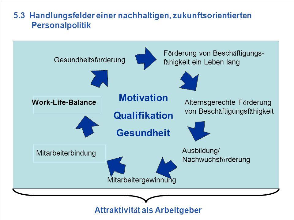 S27 F ö rderung von Besch ä ftigungs- f ä higkeit ein Leben lang Gesundheitsf ö rderung Motivation Qualifikation Gesundheit Work-Life-Balance Mitarbei