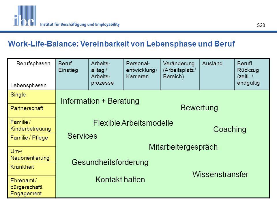 S28 Berufsphasen Lebensphasen Beruf. Einstieg Arbeits- alltag / Arbeits- prozesse Personal- entwicklung / Karrieren Veränderung (Arbeitsplatz / Bereic