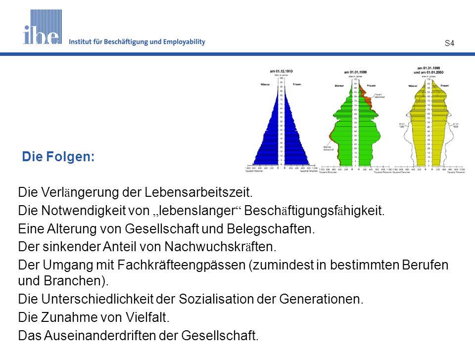 S15 3.2 Bezug zu Fachkräften Aufgrund der demografischen Entwicklung: Sinkender Anteil von (möglichen) Fachkräften Aufgrund von Arbeitsplatz- entwicklungen: Steigender Bedarf an Fachkräften In Deutschland fehlen bis 2030 6,5 Mio.