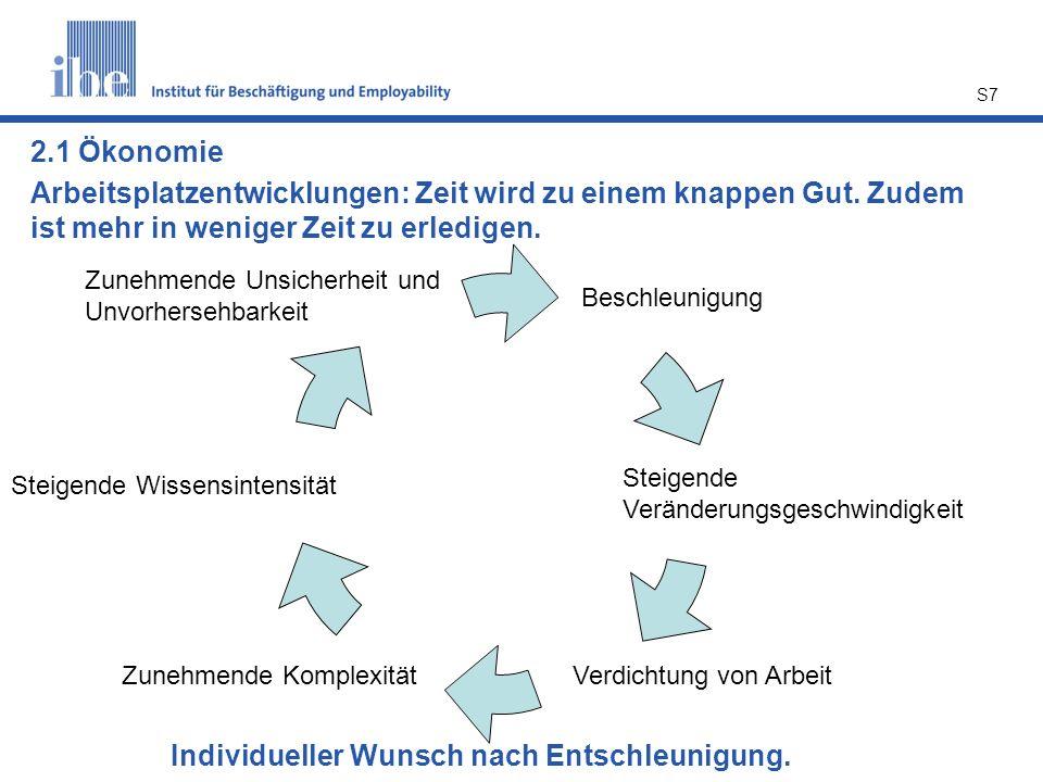 S7 2.1 Ökonomie Beschleunigung Steigende Veränderungsgeschwindigkeit Verdichtung von ArbeitZunehmende Komplexität Steigende Wissensintensität Zunehmen